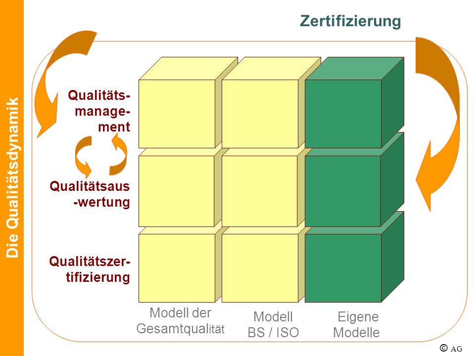 Qualitäts- manage- ment Qualitätsaus -wertung Qualitätszer- tifizierung Modell der Gesamtqual ität Modell BS / ISO Die Qualitätsdynamik Eigene Modelle