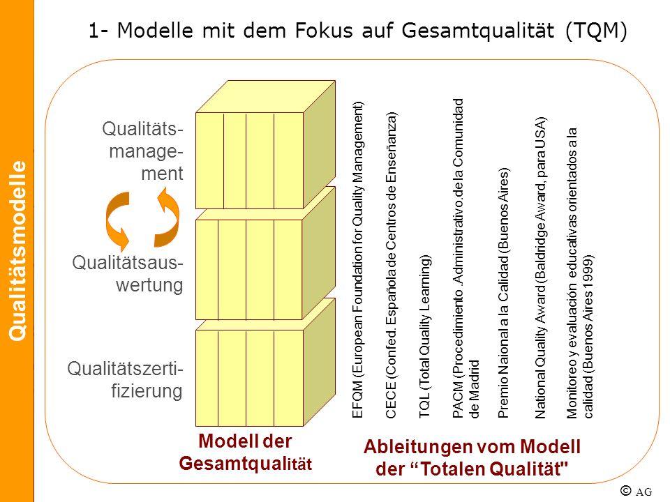 Qualitäts- manage- ment Qualitätsaus- wertung Qualitätszerti- fizierung EFQM (European Foundation for Quality Management)CECE (Confed. Española de Cen