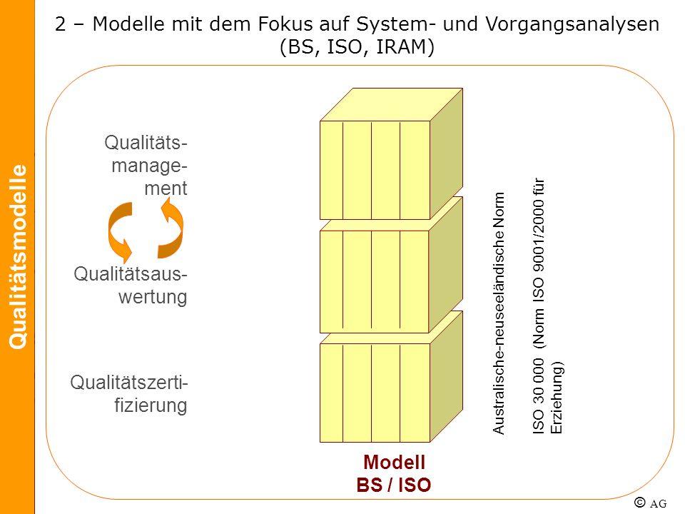 Qualitäts- manage- ment Qualitätsaus- wertung Qualitätszerti- fizierung ISO 30 000 (Norm ISO 9001/2000 für Erziehung) Australische-neuseeländische Nor