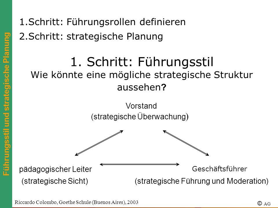 1.Schritt: Führungsrollen definieren 2.Schritt: strategische Planung Führungsstil und strategische Planung © AG 1. Schritt: Führungsstil Wie könnte ei