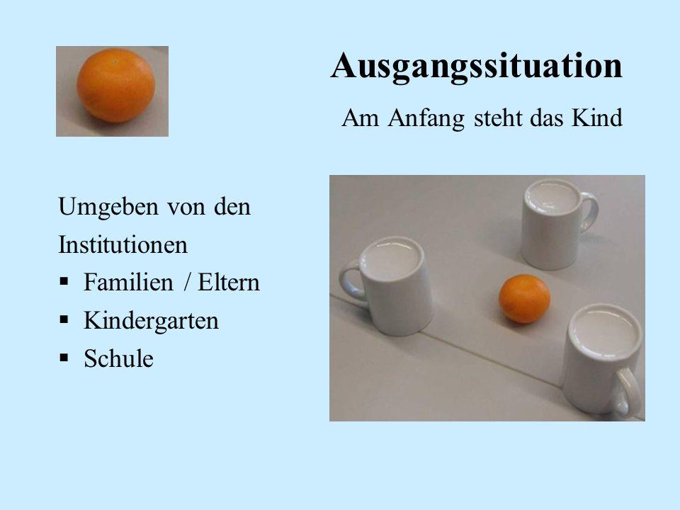 Ausgangssituation Am Anfang steht das Kind Umgeben von den Institutionen Familien / Eltern Kindergarten Schule