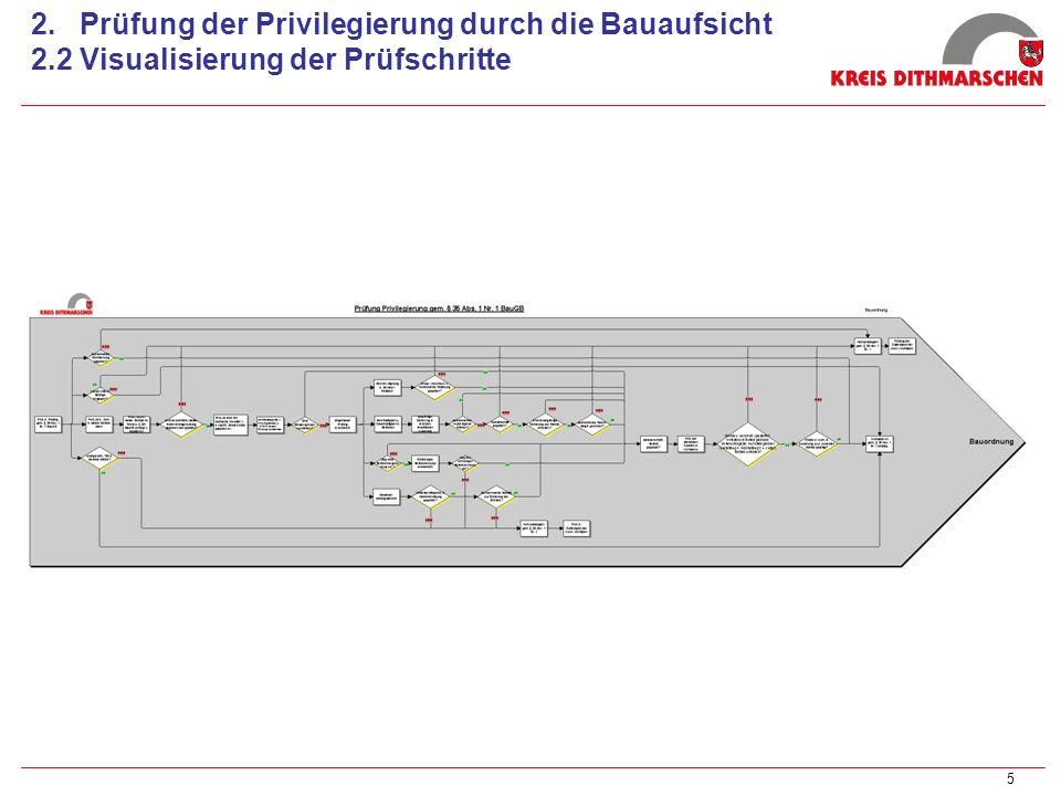 5 2. Prüfung der Privilegierung durch die Bauaufsicht 2.2 Visualisierung der Prüfschritte