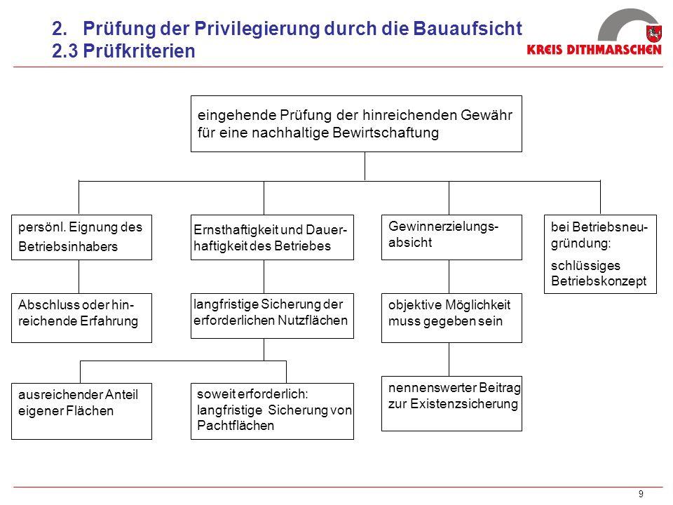 9 2. Prüfung der Privilegierung durch die Bauaufsicht 2.3 Prüfkriterien persönl. Eignung des Betriebsinhabers Ernsthaftigkeit und Dauer- haftigkeit de