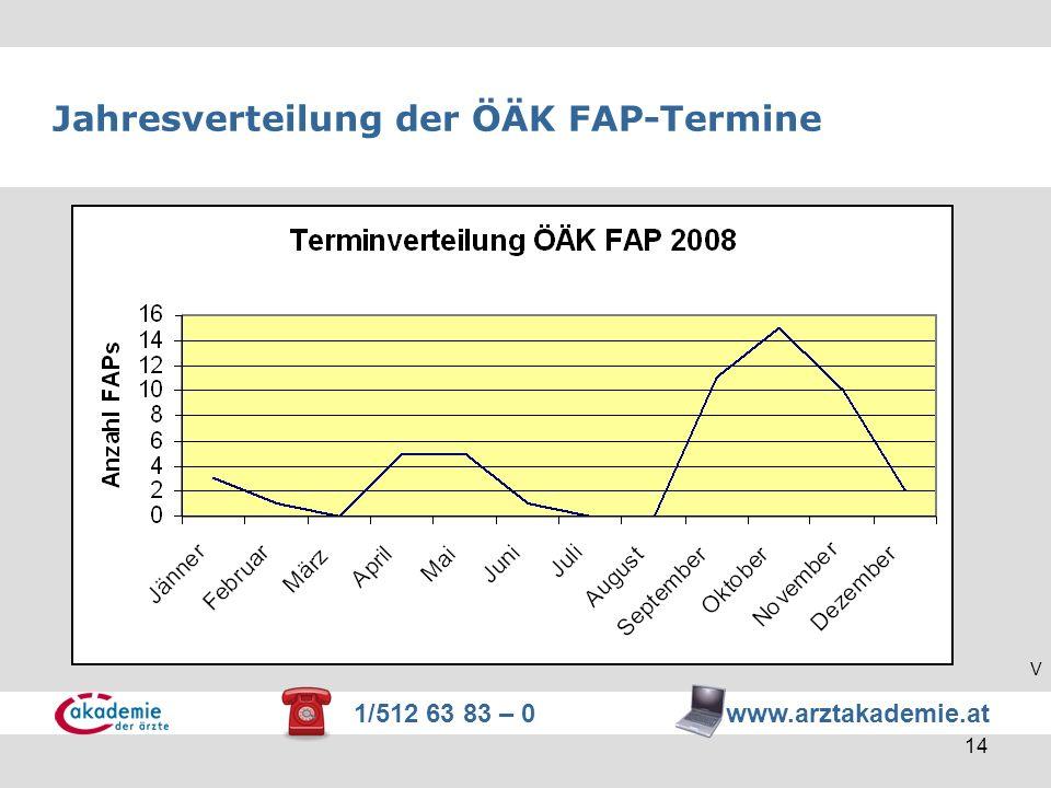 1/512 63 83 – 0 www.arztakademie.at 14 Jahresverteilung der ÖÄK FAP-Termine V