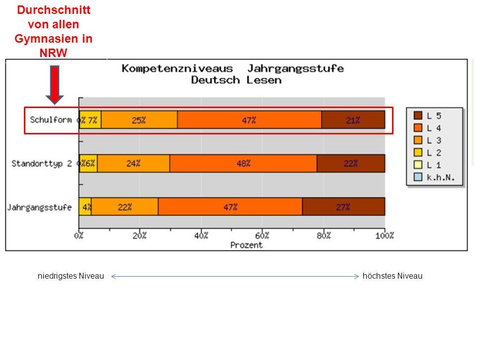 niedrigstes Niveauhöchstes Niveau Durchschnitt von allen Gymnasien in NRW