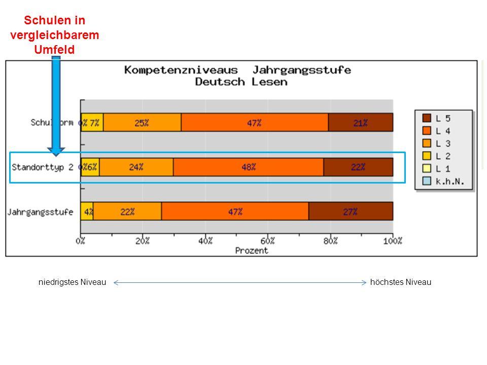 niedrigstes Niveauhöchstes Niveau Schulen in vergleichbarem Umfeld