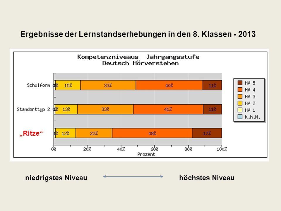niedrigstes Niveauhöchstes Niveau Ritze Ergebnisse der Lernstandserhebungen in den 8.