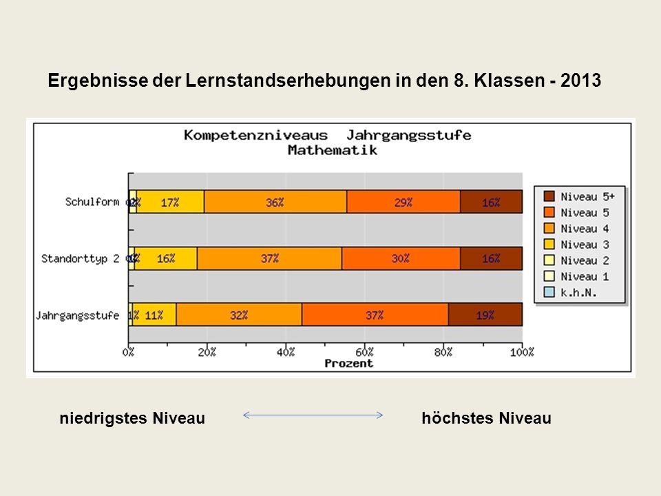 niedrigstes Niveauhöchstes Niveau Ergebnisse der Lernstandserhebungen in den 8. Klassen - 2013