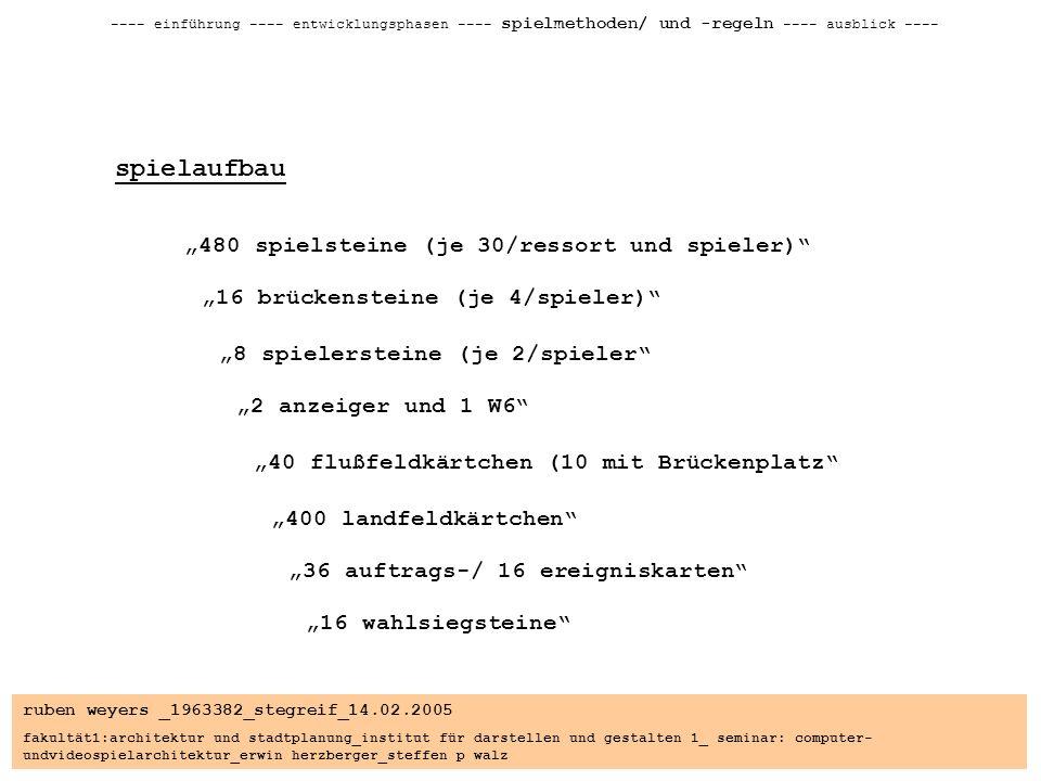 ruben weyers _1963382_stegreif_14.02.2005 fakultät1:architektur und stadtplanung_institut für darstellen und gestalten 1_ seminar: computer- undvideospielarchitektur_erwin herzberger_steffen p walz ---- einführung ---- entwicklungsphasen ---- spielmethoden/ und -regeln ---- ausblick ---- spielaufbau 480 spielsteine (je 30/ressort und spieler) 8 spielersteine (je 2/spieler 16 brückensteine (je 4/spieler) 2 anzeiger und 1 W6 400 landfeldkärtchen 40 flußfeldkärtchen (10 mit Brückenplatz 36 auftrags-/ 16 ereigniskarten 16 wahlsiegsteine