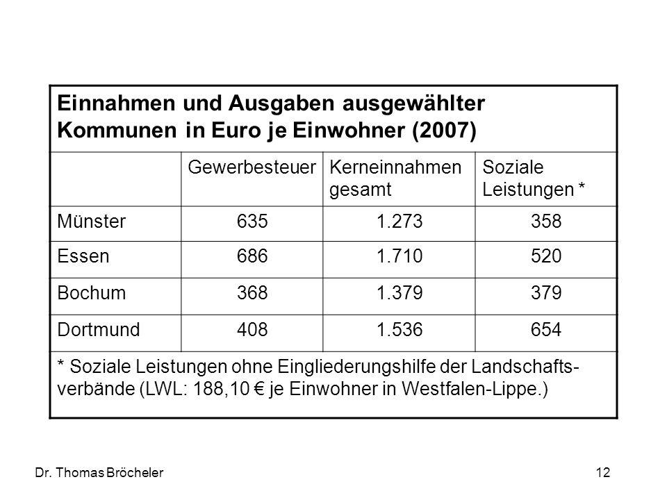 Dr. Thomas Bröcheler 12 Einnahmen und Ausgaben ausgewählter Kommunen in Euro je Einwohner (2007) GewerbesteuerKerneinnahmen gesamt Soziale Leistungen