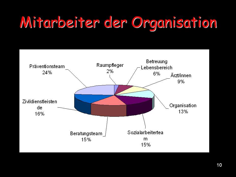 10 Mitarbeiter der Organisation