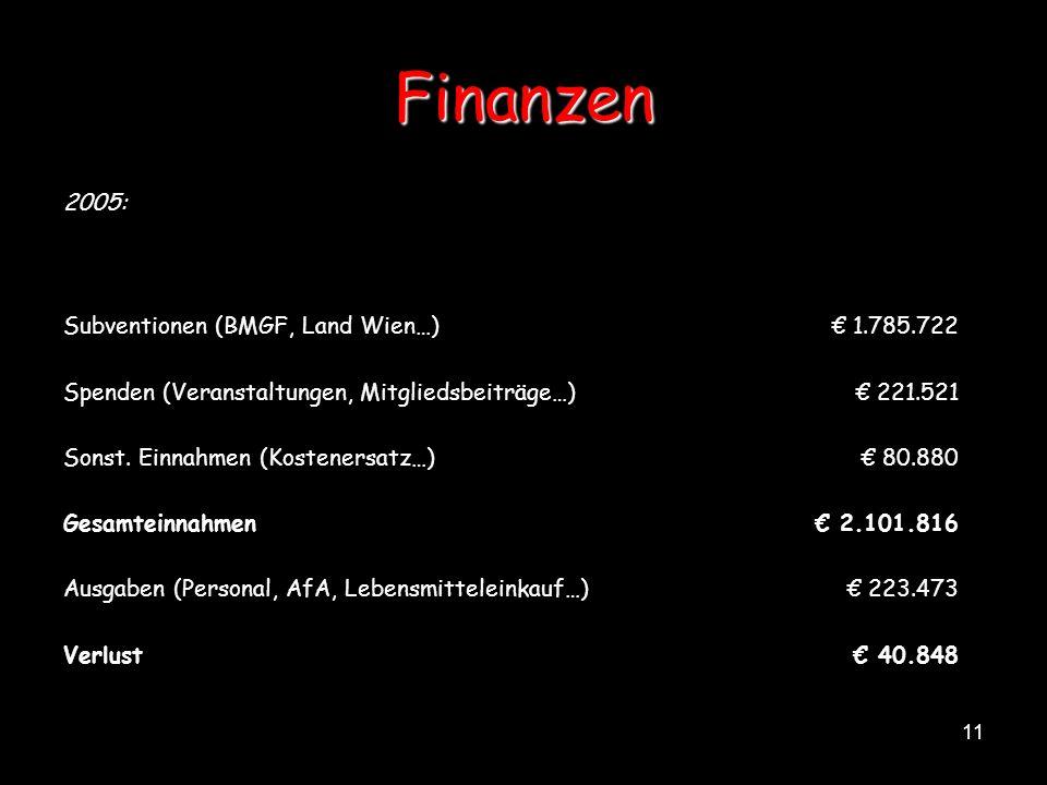 11 Finanzen 2005: Subventionen (BMGF, Land Wien…) 1.785.722 Spenden (Veranstaltungen, Mitgliedsbeiträge…) 221.521 Sonst. Einnahmen (Kostenersatz…) 80.