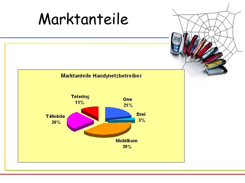 gehört zur Mobilkom Austria meist verwendeter Mobilfunkbetreiber Start:1996 Vorwahl: 0664 Kunden: 3,6 Mio.