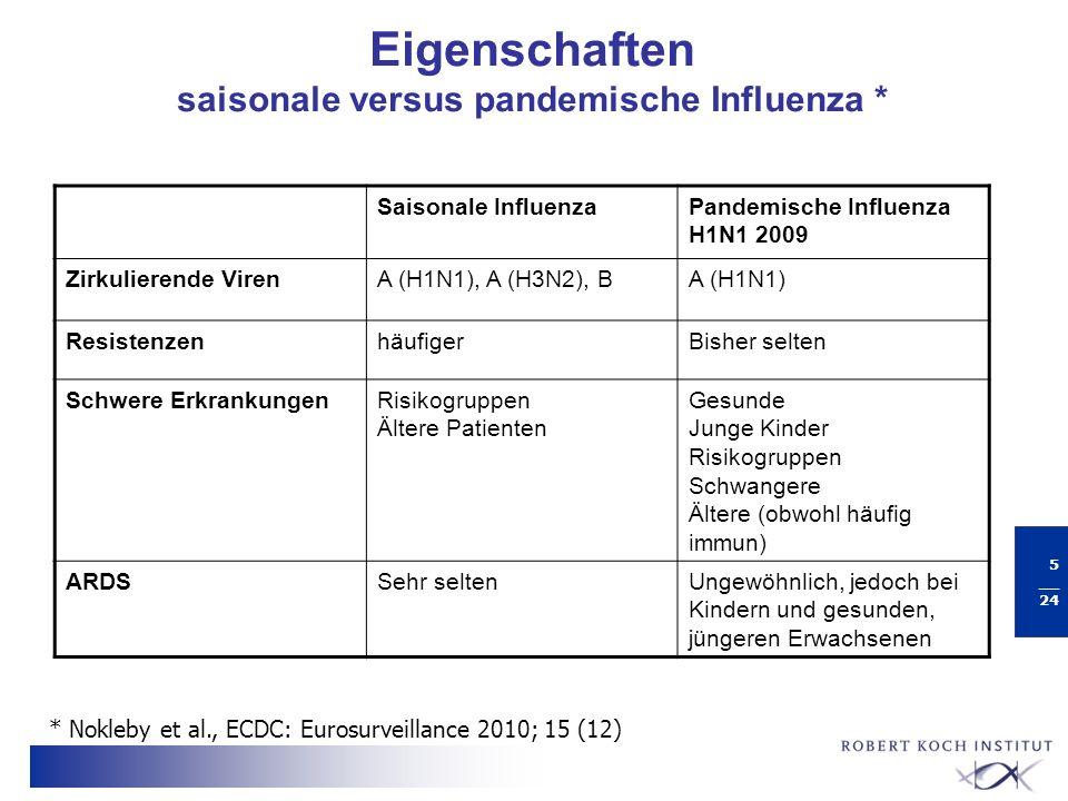 6 __ 24 Risikogruppen für einen schweren Verlauf bei Infektion mit der pandemischen Influenza n Personen mit weiteren Risikofaktoren n Ältere Personen über 65, wenn sie nicht immun sind n Schwangere n Säuglinge und Kleinkinder (vermehrt Hospitalisierungen) n Gesunde jüngere Erwachsene ?
