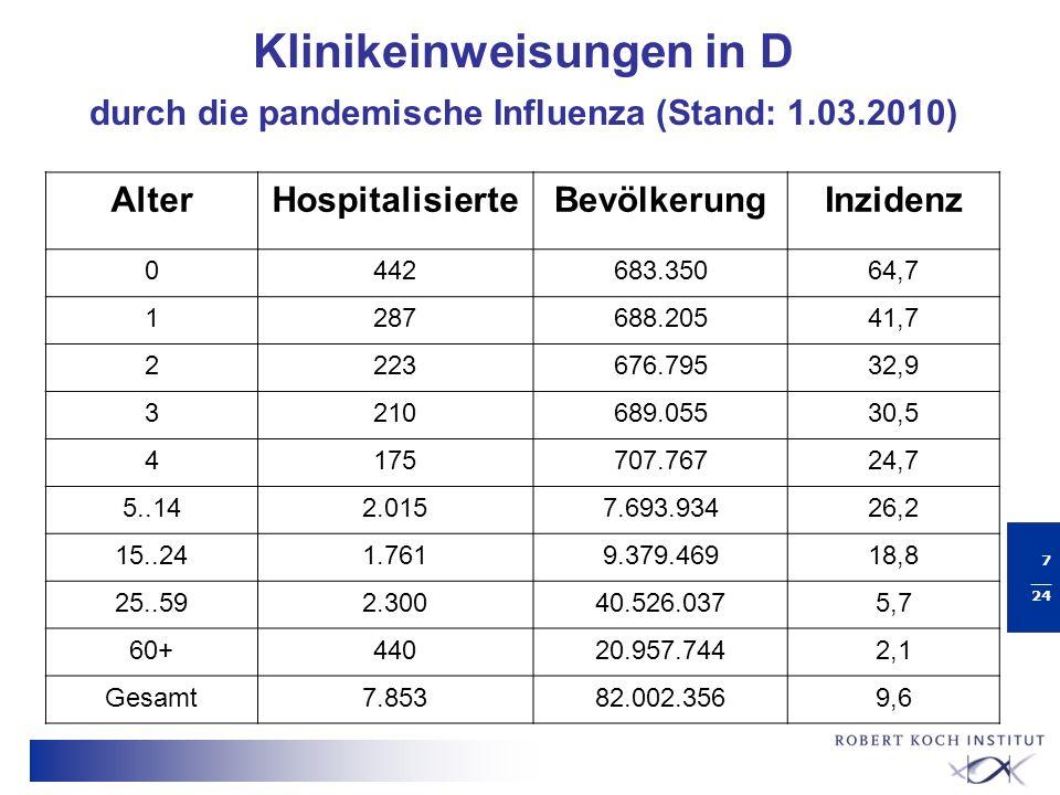 8 __ 24 Übermittelte Todesfälle in Deutschland pandemische Influenza (H1N1) 2009 (Datenstand: 20.04.2010, n = 253) 86% mit Risikofaktor