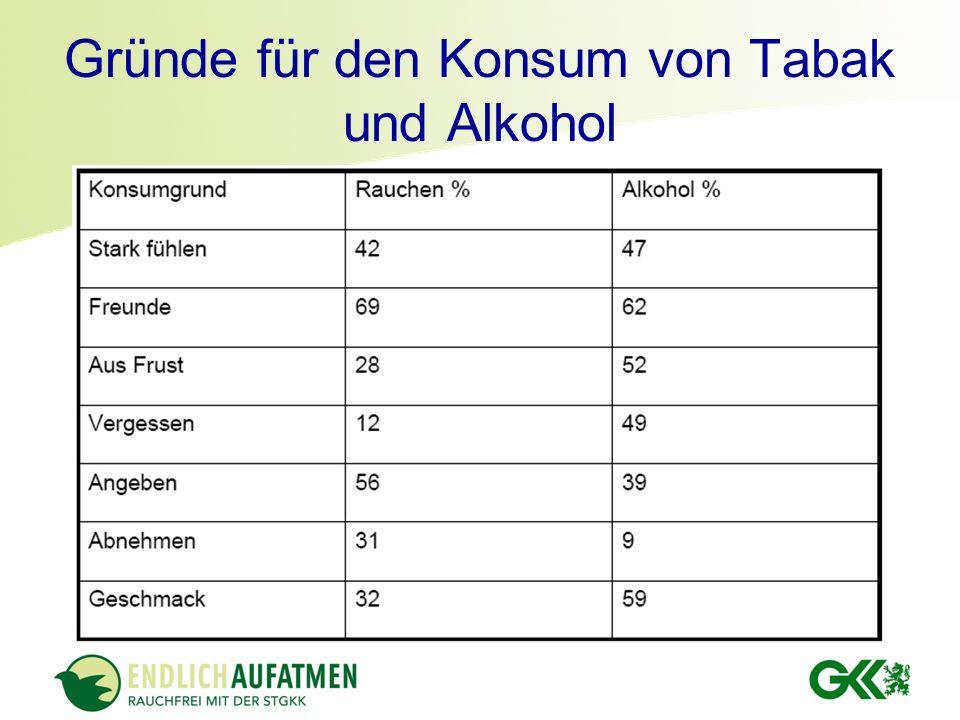 Gründe für den Konsum von Tabak und Alkohol