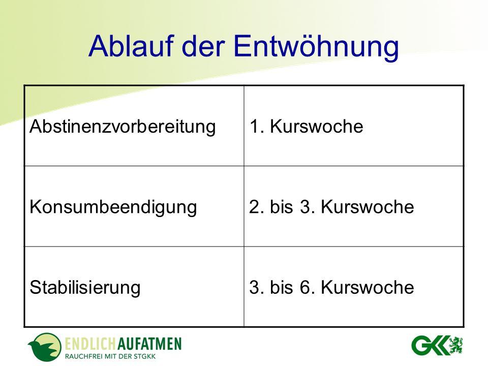 Ablauf der Entwöhnung Abstinenzvorbereitung1. Kurswoche Konsumbeendigung2. bis 3. Kurswoche Stabilisierung3. bis 6. Kurswoche