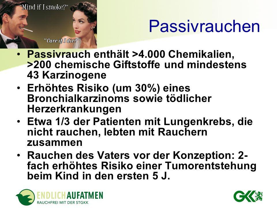Passivrauchen Passivrauch enthält >4.000 Chemikalien, >200 chemische Giftstoffe und mindestens 43 Karzinogene Erhöhtes Risiko (um 30%) eines Bronchial