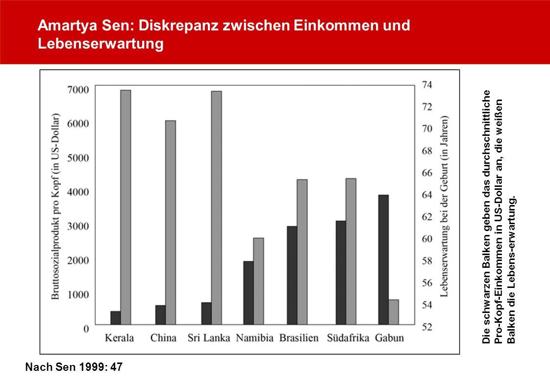 Amartya Sen: Diskrepanz zwischen Einkommen und Lebenserwartung Nach Sen 1999: 47 Die schwarzen Balken geben das durchschnittlichePro-Kopf-Einkommen in