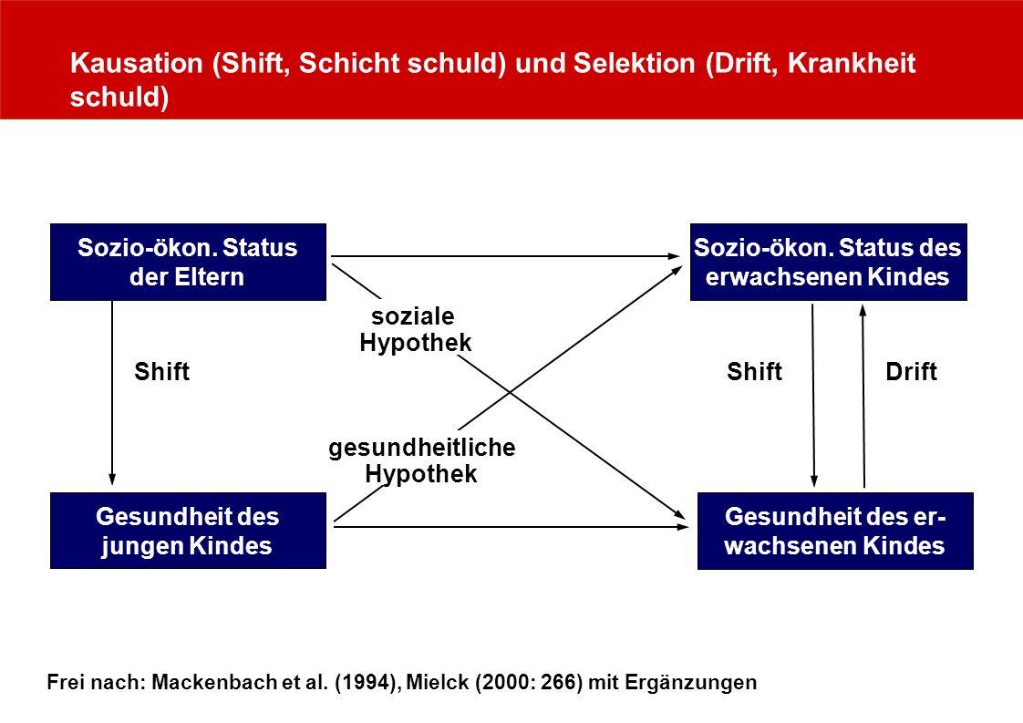 Kausation (Shift, Schicht schuld) und Selektion (Drift, Krankheit schuld) Sozio-ökon. Status der Eltern Gesundheit des jungen Kindes Sozio-ökon. Statu