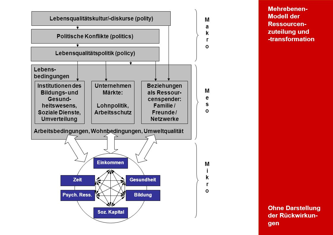 Wofür Ressourcentheorie? Mikroebene Lebens- bedingungen Arbeitsbedingungen, Wohnbedingungen, Umweltqualität Institutionen des Bildungs- und Gesund- he