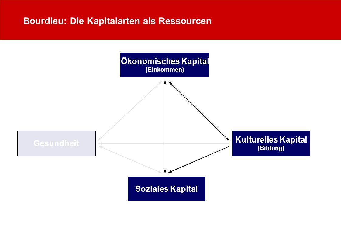 Bourdieu: Die Kapitalarten als Ressourcen Ökonomisches Kapital (Einkommen) Gesundheit Kulturelles Kapital (Bildung) Soziales Kapital
