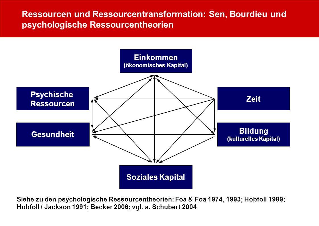 Ressourcen und Ressourcentransformation: Sen, Bourdieu und psychologische Ressourcentheorien Zeit Psychische Ressourcen Einkommen (ökonomisches Kapita