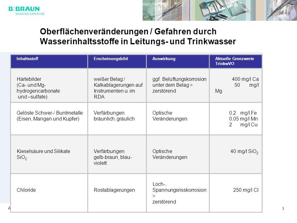Aesculap. All it takes to operate. Ursel Oelrich / CMT 3 Oberflächenveränderungen / Gefahren durch Wasserinhaltsstoffe in Leitungs- und Trinkwasser In