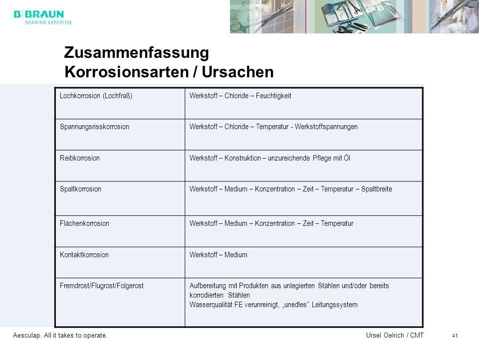 Aesculap. All it takes to operate. Ursel Oelrich / CMT 41 Zusammenfassung Korrosionsarten / Ursachen Lochkorrosion (Lochfraß)Werkstoff – Chloride – Fe