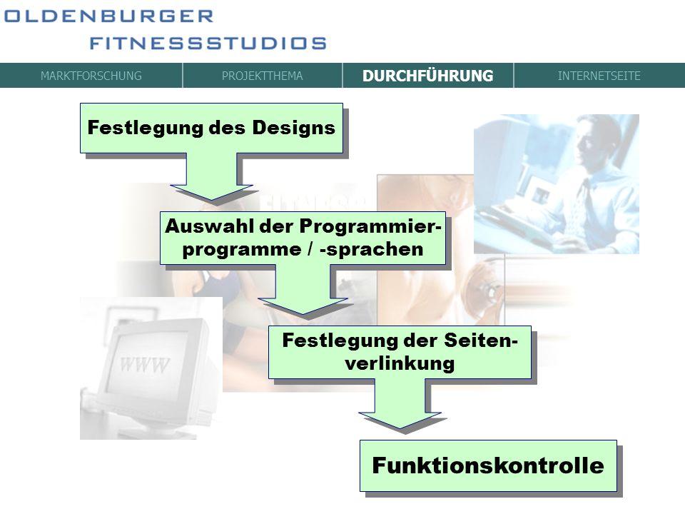 MARKTFORSCHUNGPROJEKTTHEMA DURCHFÜHRUNG INTERNETSEITE Festlegung des Designs Auswahl der Programmier- programme / -sprachen Auswahl der Programmier- p