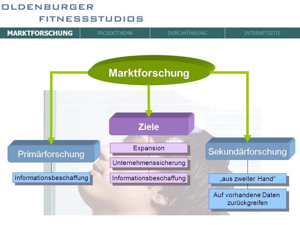 MARKTFORSCHUNG PROJEKTTHEMADURCHFÜHRUNGINTERNETSEITE Marktforschung Ziele Sekundärforschung Primärforschung Expansion Unternehmenssicherung Informatio