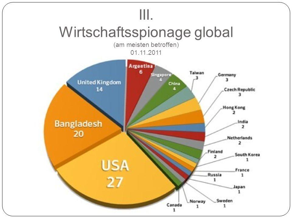 III. Wirtschaftsspionage global (am meisten betroffen) 01.11.2011