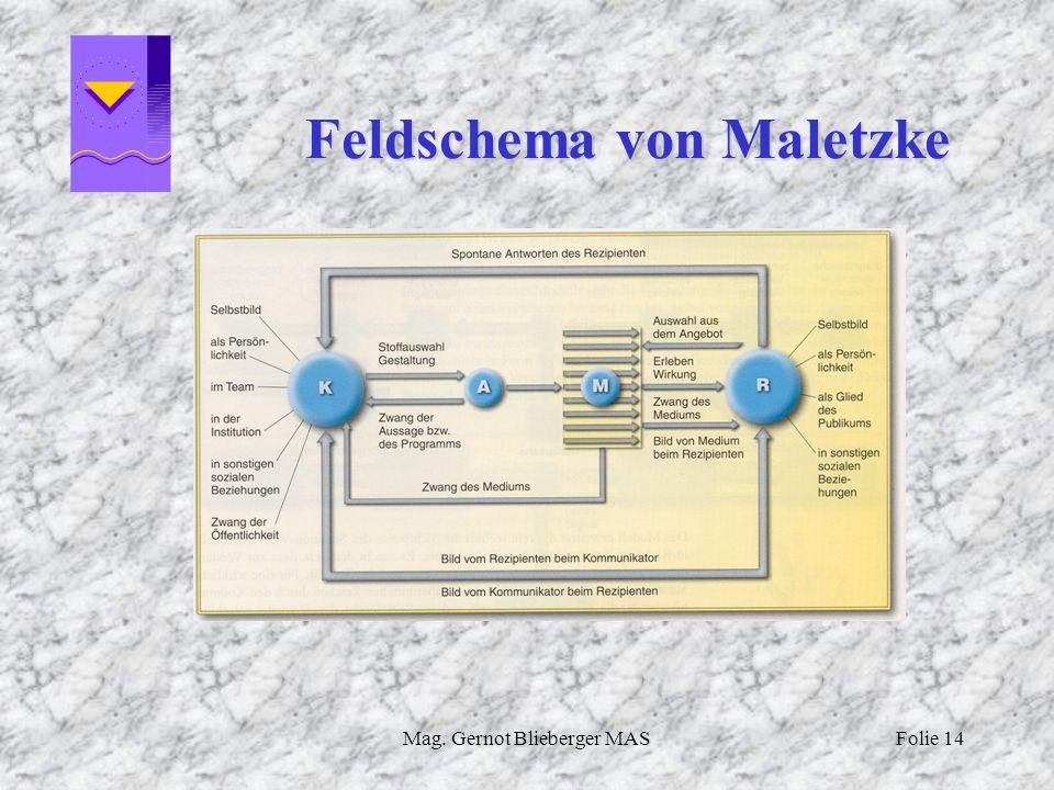 Mag. Gernot Blieberger MASFolie 14 Feldschema von Maletzke