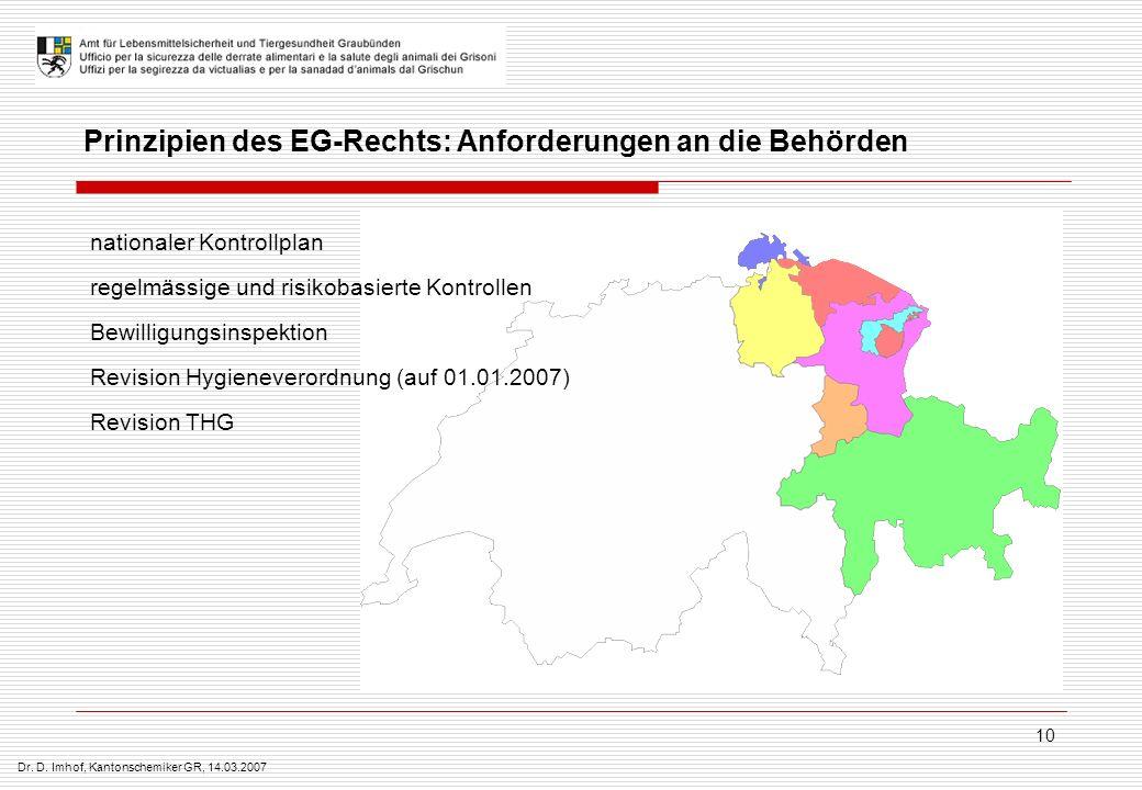 Dr. D. Imhof, Kantonschemiker GR, 14.03.2007 10 Prinzipien des EG-Rechts: Anforderungen an die Behörden nationaler Kontrollplan regelmässige und risik