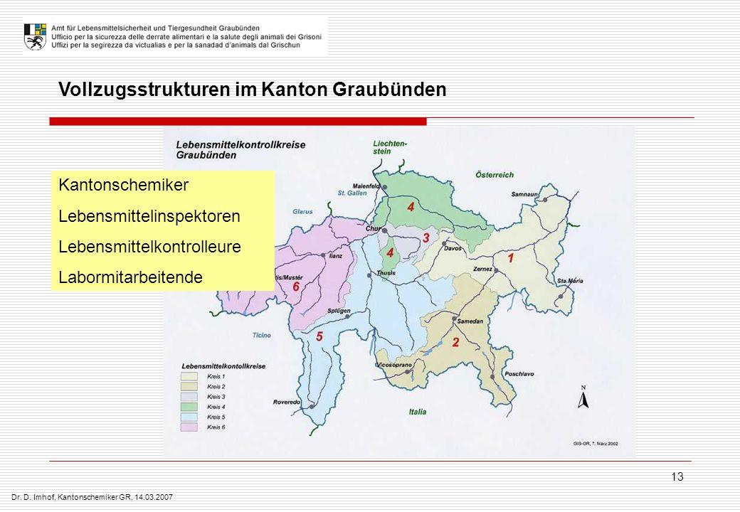 Dr. D. Imhof, Kantonschemiker GR, 14.03.2007 13 Vollzugsstrukturen im Kanton Graubünden Kantonschemiker Lebensmittelinspektoren Lebensmittelkontrolleu