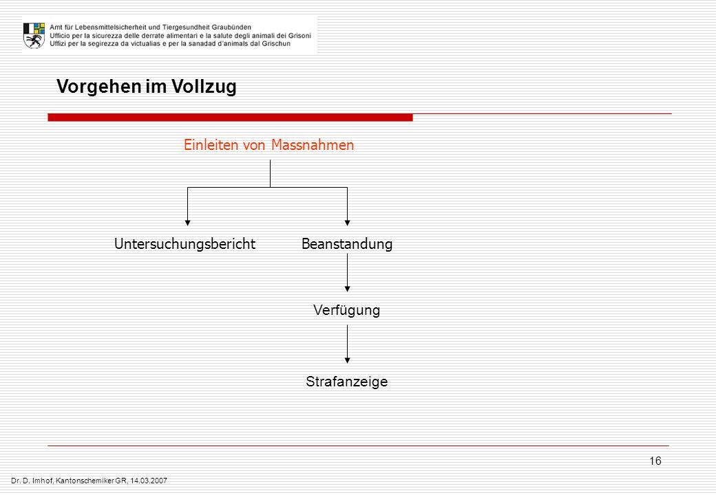 Dr. D. Imhof, Kantonschemiker GR, 14.03.2007 16 Vorgehen im Vollzug Verfügung Untersuchungsbericht Einleiten von Massnahmen Beanstandung Strafanzeige