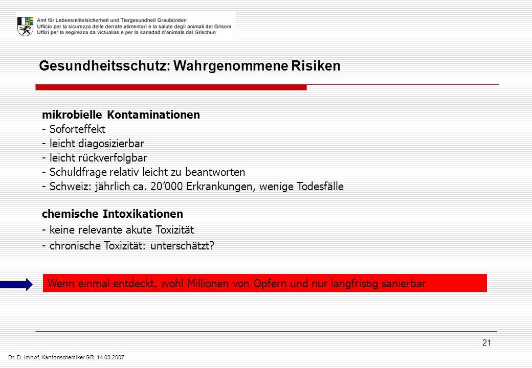 Dr. D. Imhof, Kantonschemiker GR, 14.03.2007 21 Gesundheitsschutz: Wahrgenommene Risiken mikrobielle Kontaminationen - Soforteffekt - leicht diagosizi