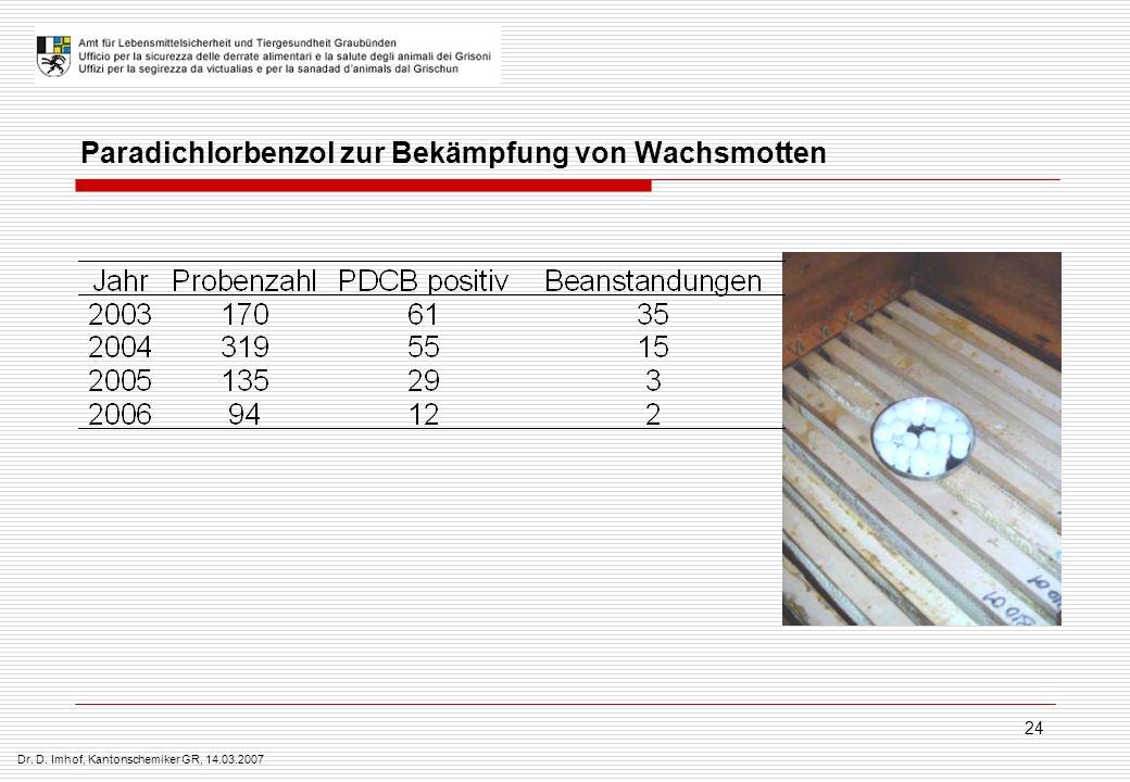 Dr. D. Imhof, Kantonschemiker GR, 14.03.2007 24 Paradichlorbenzol zur Bekämpfung von Wachsmotten
