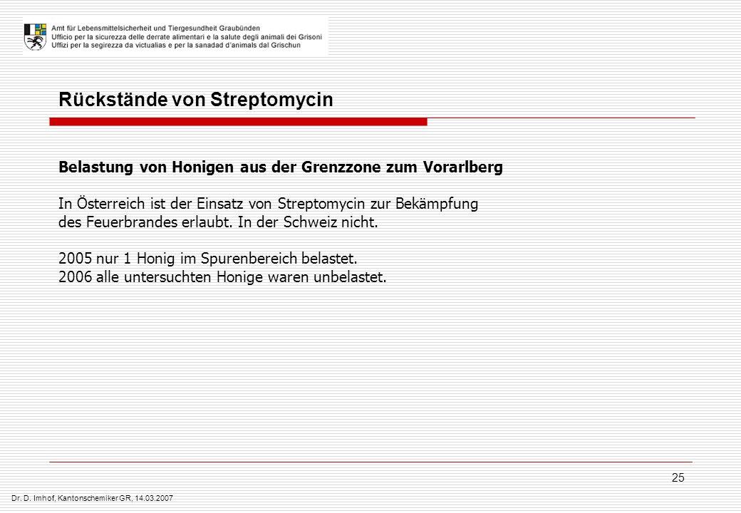 Dr. D. Imhof, Kantonschemiker GR, 14.03.2007 25 Rückstände von Streptomycin Belastung von Honigen aus der Grenzzone zum Vorarlberg In Österreich ist d