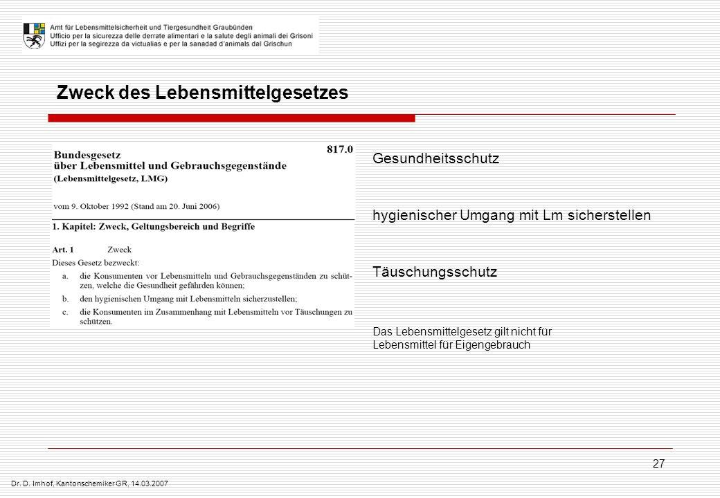 Dr. D. Imhof, Kantonschemiker GR, 14.03.2007 27 Zweck des Lebensmittelgesetzes Gesundheitsschutz hygienischer Umgang mit Lm sicherstellen Täuschungssc