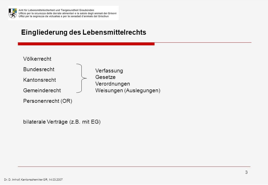 Dr. D. Imhof, Kantonschemiker GR, 14.03.2007 3 Eingliederung des Lebensmittelrechts Völkerrecht Bundesrecht Kantonsrecht Gemeinderecht Personenrecht (