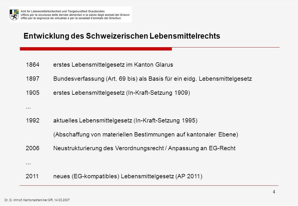 Dr. D. Imhof, Kantonschemiker GR, 14.03.2007 4 Entwicklung des Schweizerischen Lebensmittelrechts 1864erstes Lebensmittelgesetz im Kanton Glarus 1897B