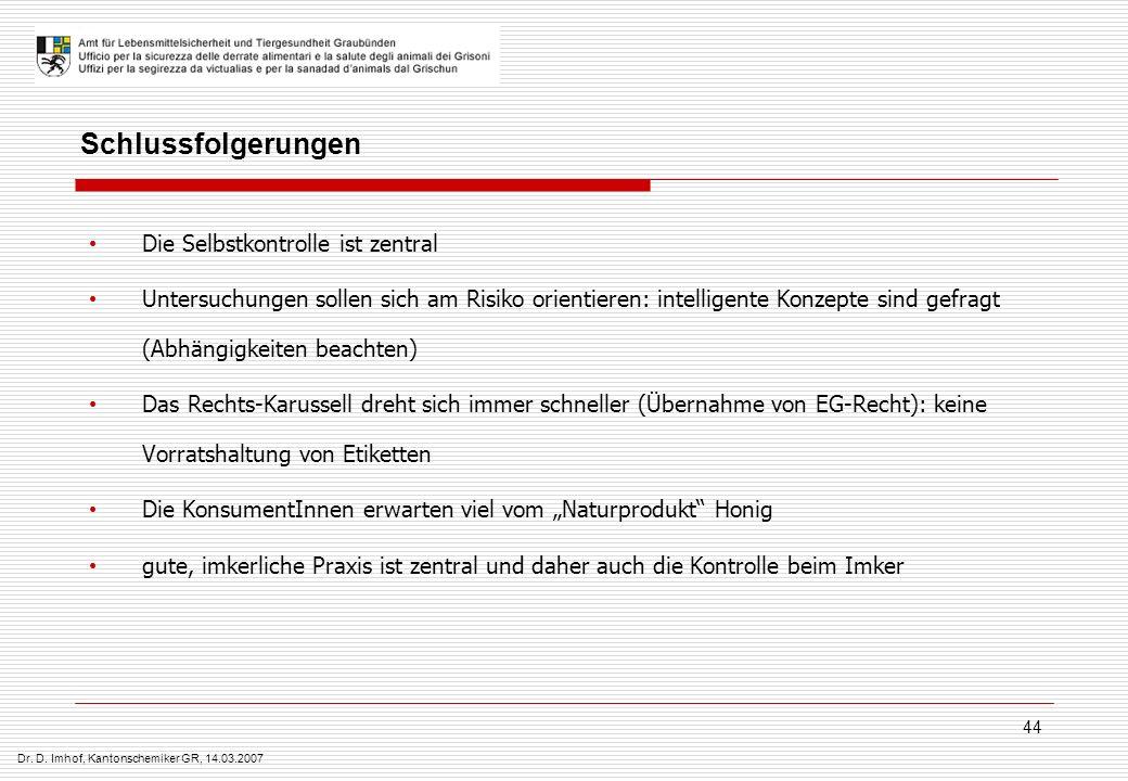 Dr. D. Imhof, Kantonschemiker GR, 14.03.2007 44 Schlussfolgerungen Die Selbstkontrolle ist zentral Untersuchungen sollen sich am Risiko orientieren: i