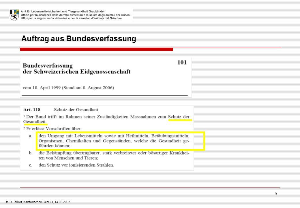 Dr. D. Imhof, Kantonschemiker GR, 14.03.2007 5 Auftrag aus Bundesverfassung