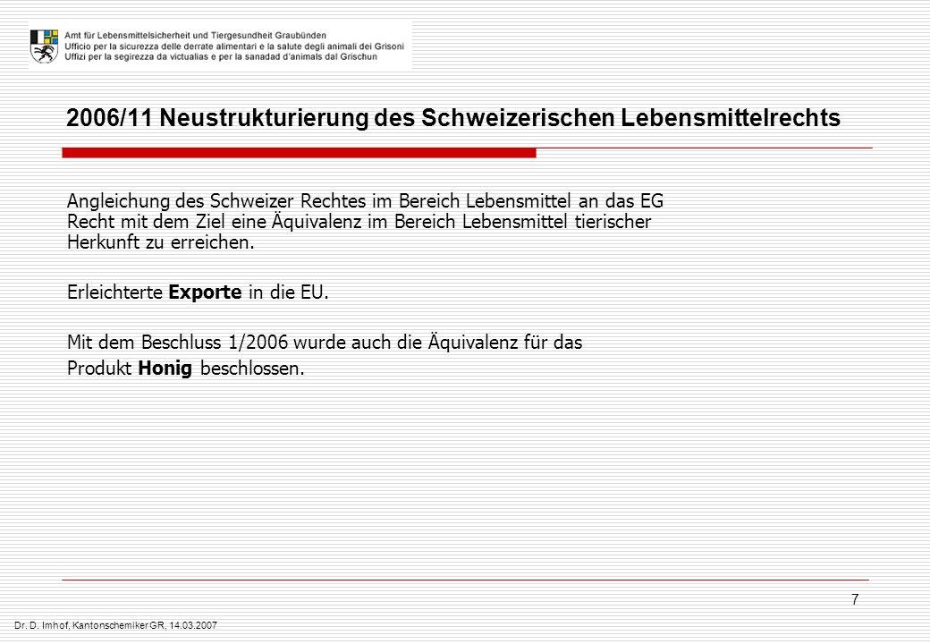 Dr. D. Imhof, Kantonschemiker GR, 14.03.2007 7 2006/11 Neustrukturierung des Schweizerischen Lebensmittelrechts Angleichung des Schweizer Rechtes im B