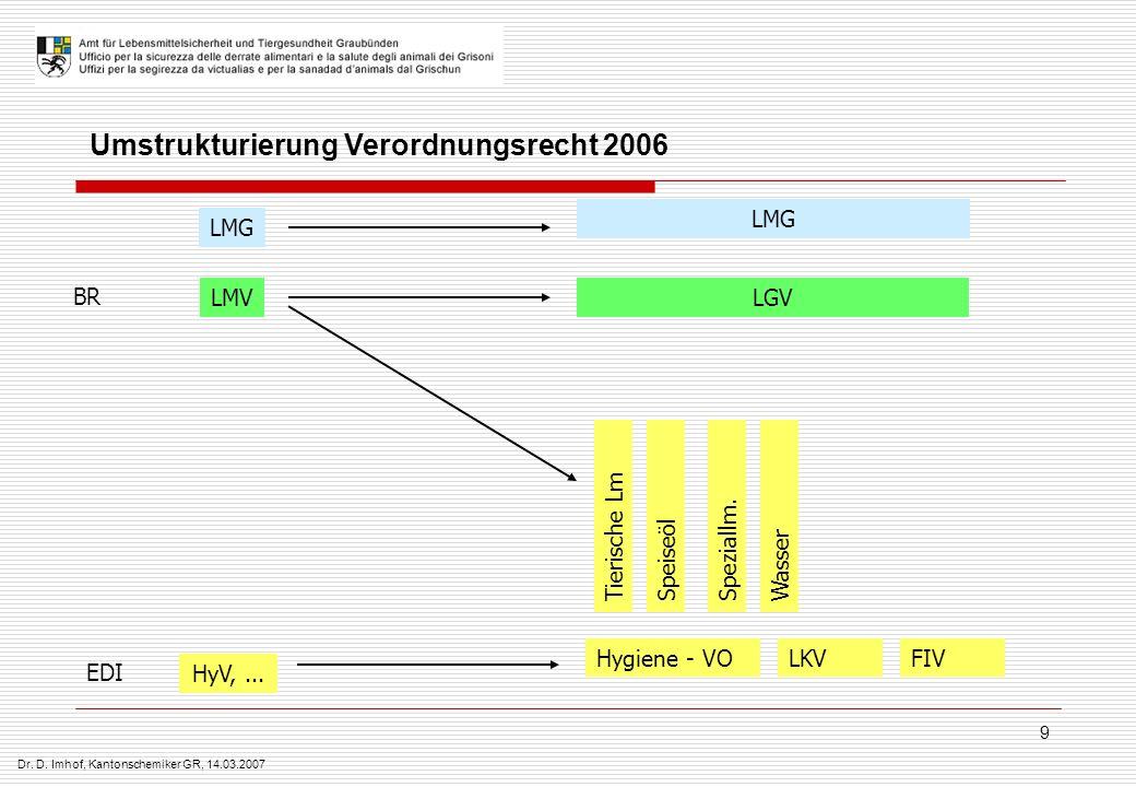 Dr. D. Imhof, Kantonschemiker GR, 14.03.2007 9 LMG LMVLGV HyV,... Tierische LmSpeiseölSpeziallm.Wasser BR EDI Umstrukturierung Verordnungsrecht 2006 H