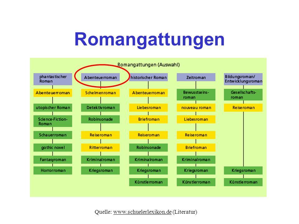 Romangattungen Quelle: www.schuelerlexikon.de (Literatur)www.schuelerlexikon.de