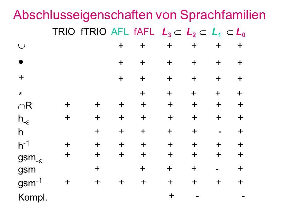 Abschlusseigenschaften von Sprachfamilien + h h -1 gsm - gsm -1 TRIO fTRIO AFL fAFL L 3 L 2 L 1 L 0 h - gsm + + + + + + Kompl. + + + + + + * + + + + +