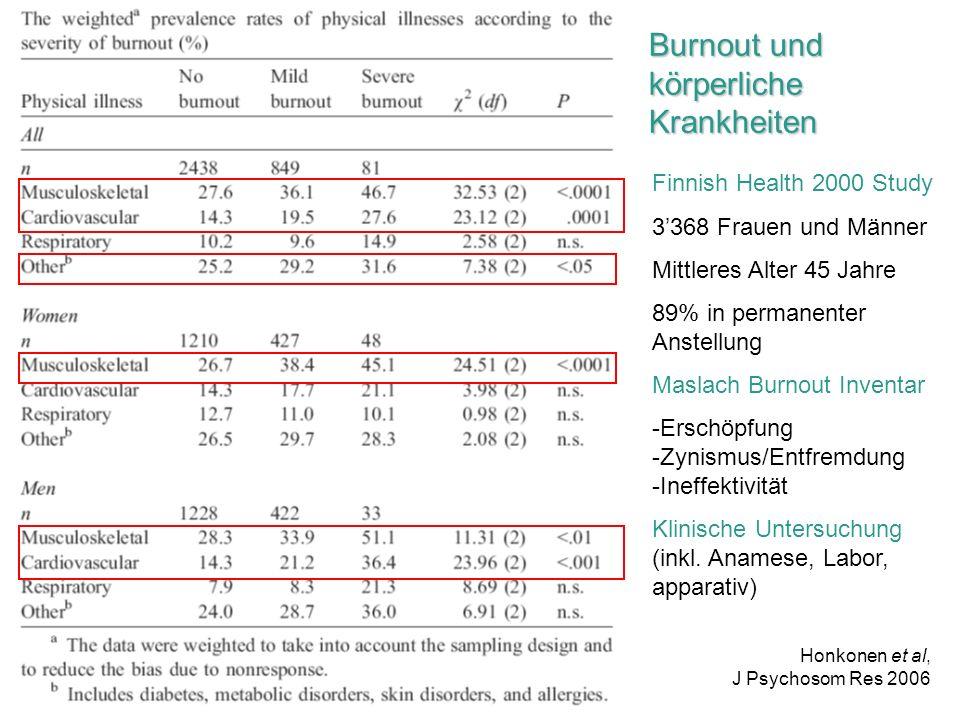 Finnish Health 2000 Study 3368 Frauen und Männer Mittleres Alter 45 Jahre 89% in permanenter Anstellung Maslach Burnout Inventar -Erschöpfung -Zynismu