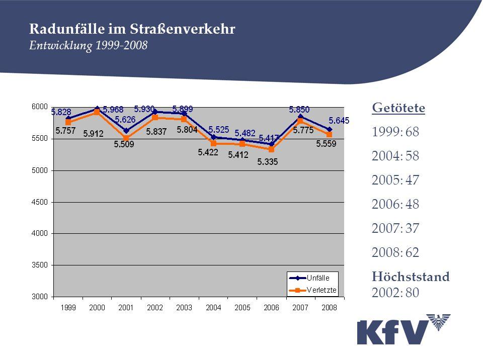 Radunfälle im Straßenverkehr Entwicklung 1999-2008 Getötete 1999: 68 2004: 58 2005: 47 2006: 48 2007: 37 2008: 62 Höchststand 2002: 80